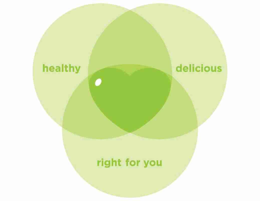 Sweet Spot Nutrition_VENN_DIA_v3