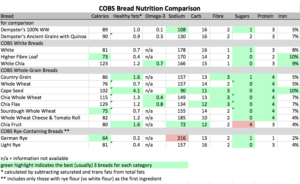 COBS Bread nutritional analysis