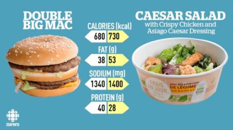 Kale Salad vs. Double Big Mac