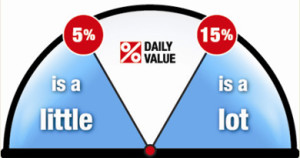 Daily Value: Less than 5% sodium is a little, more than 15% is a lot.