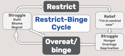 The restrict-binge cycle